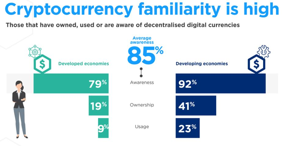 Cryptocurrency familiarity bar chart