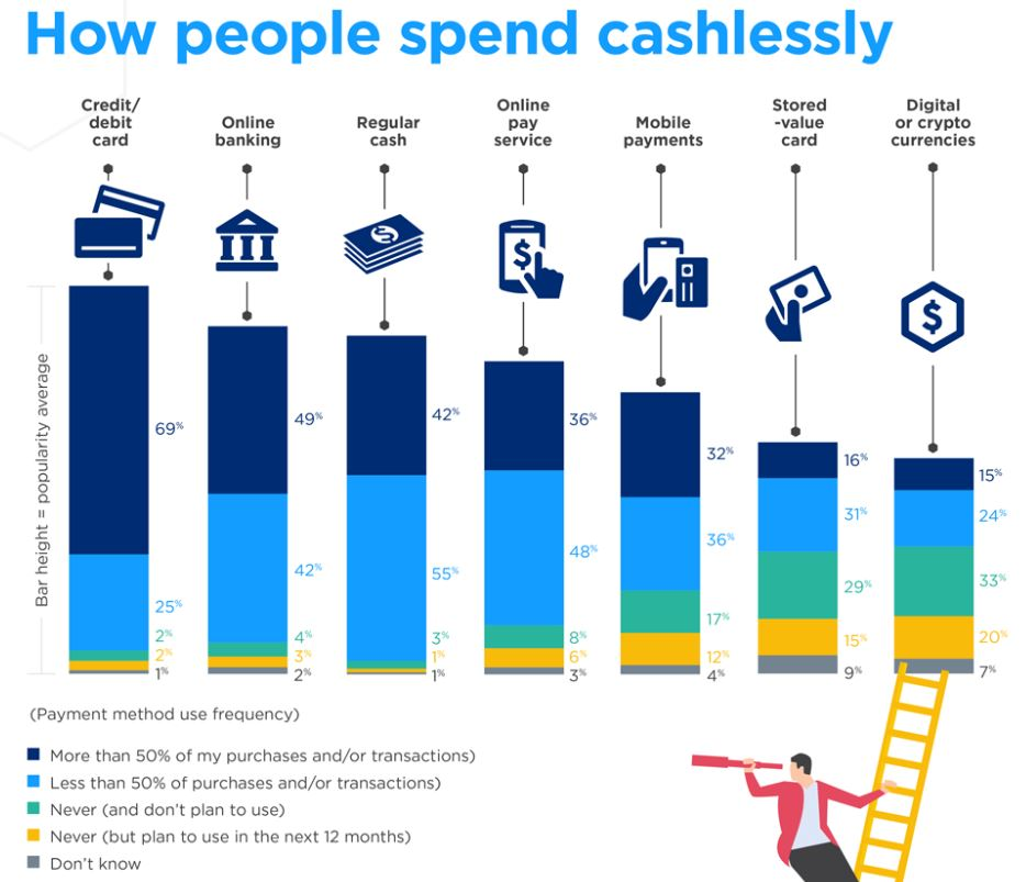 How people spend money bar chart