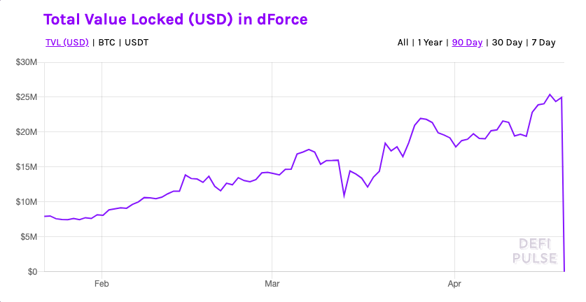 Total value locked in dForce, millions chart