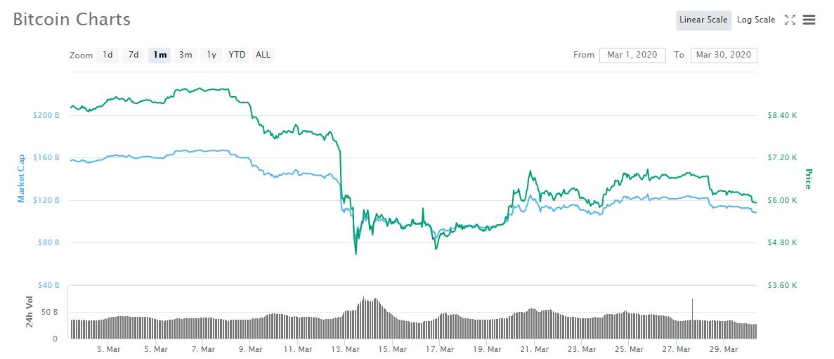 BTC March 2020 price chart
