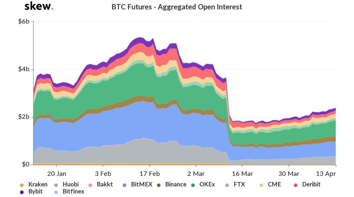 BTC futures aggregated open interest