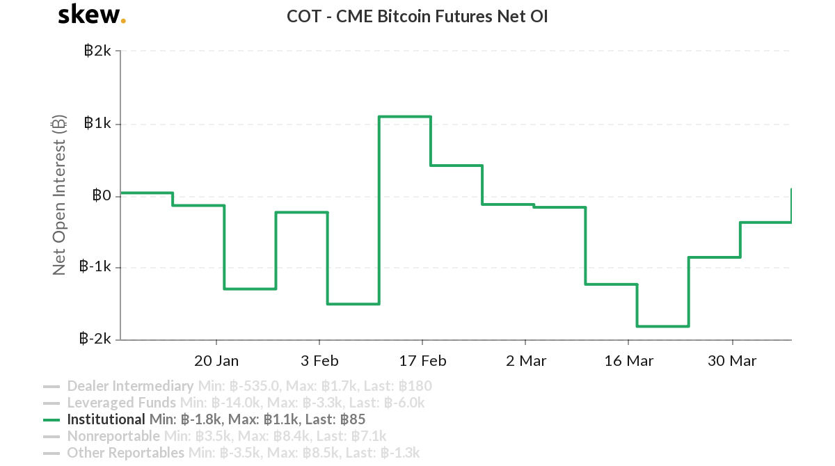 CME Bitcoin futures net change chart