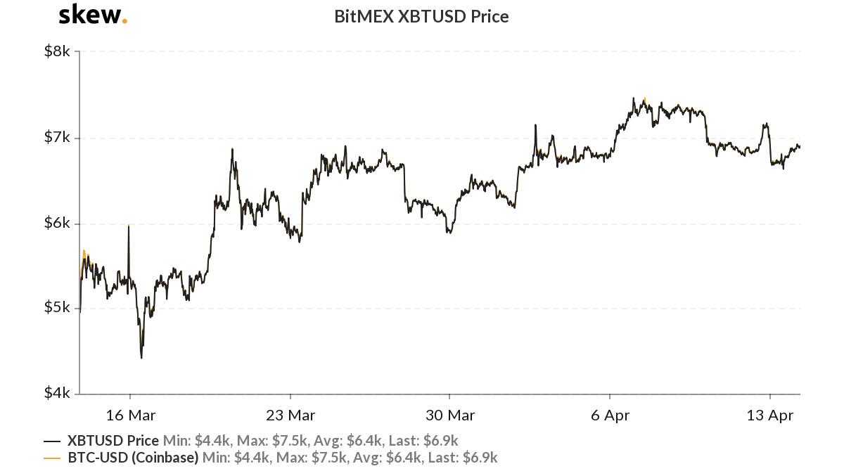 BitMEX XBTUSD price chart