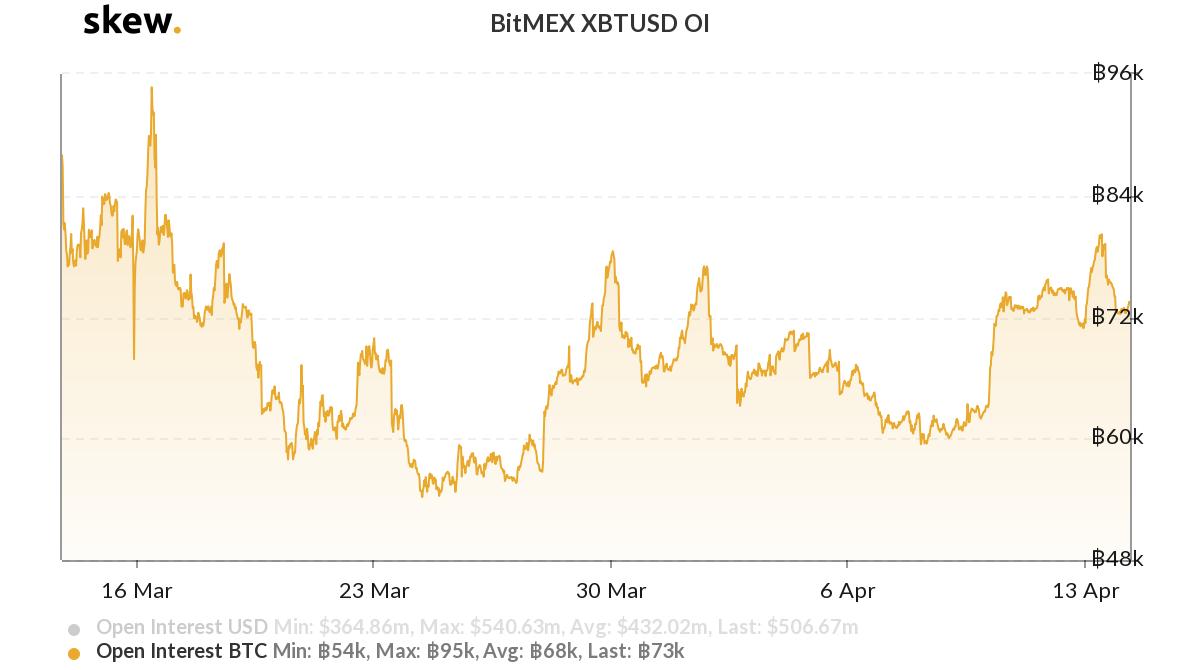 BitMEX XBTUSD deposits open interest chart
