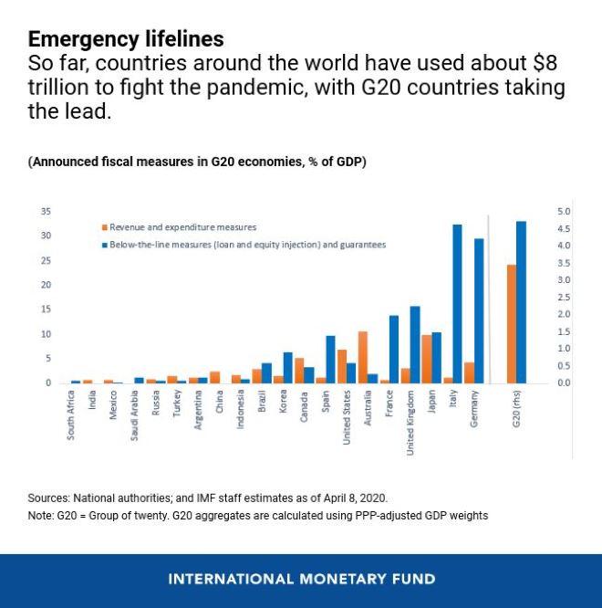 G20 stimulus