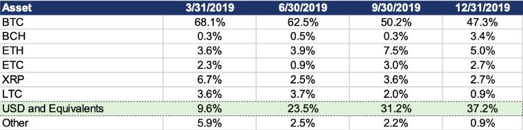 Loans disbursed by asset table by Genesis Capital