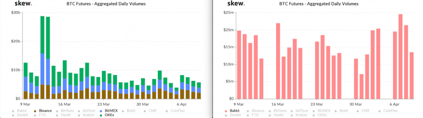 Bakkt vs BTC retail futures charts side-by-side by Skew