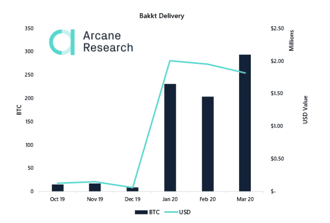 Arcane Research chart of Bakkt BTC delivery volumes