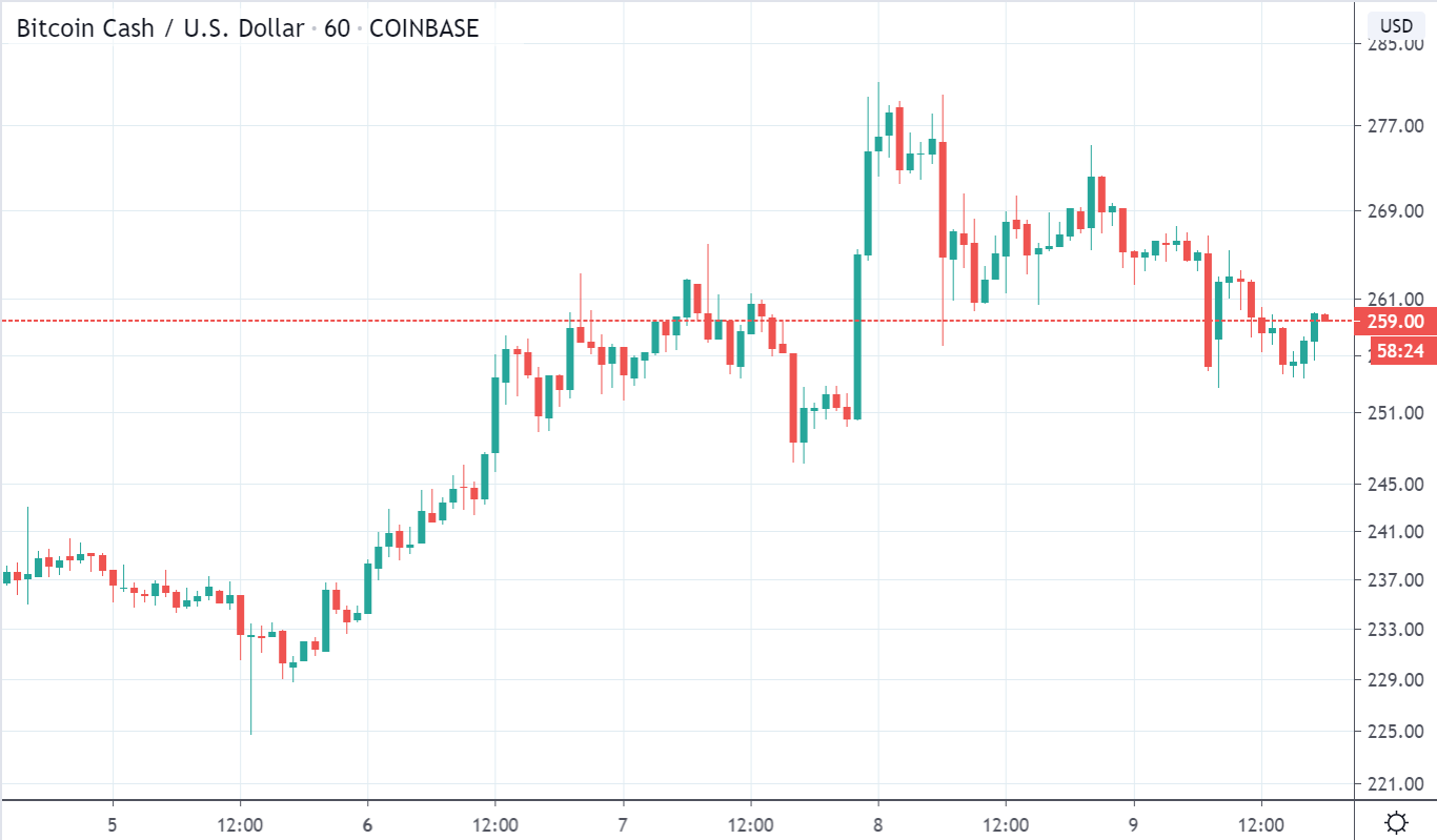 BCH/USD price chart on TradingView