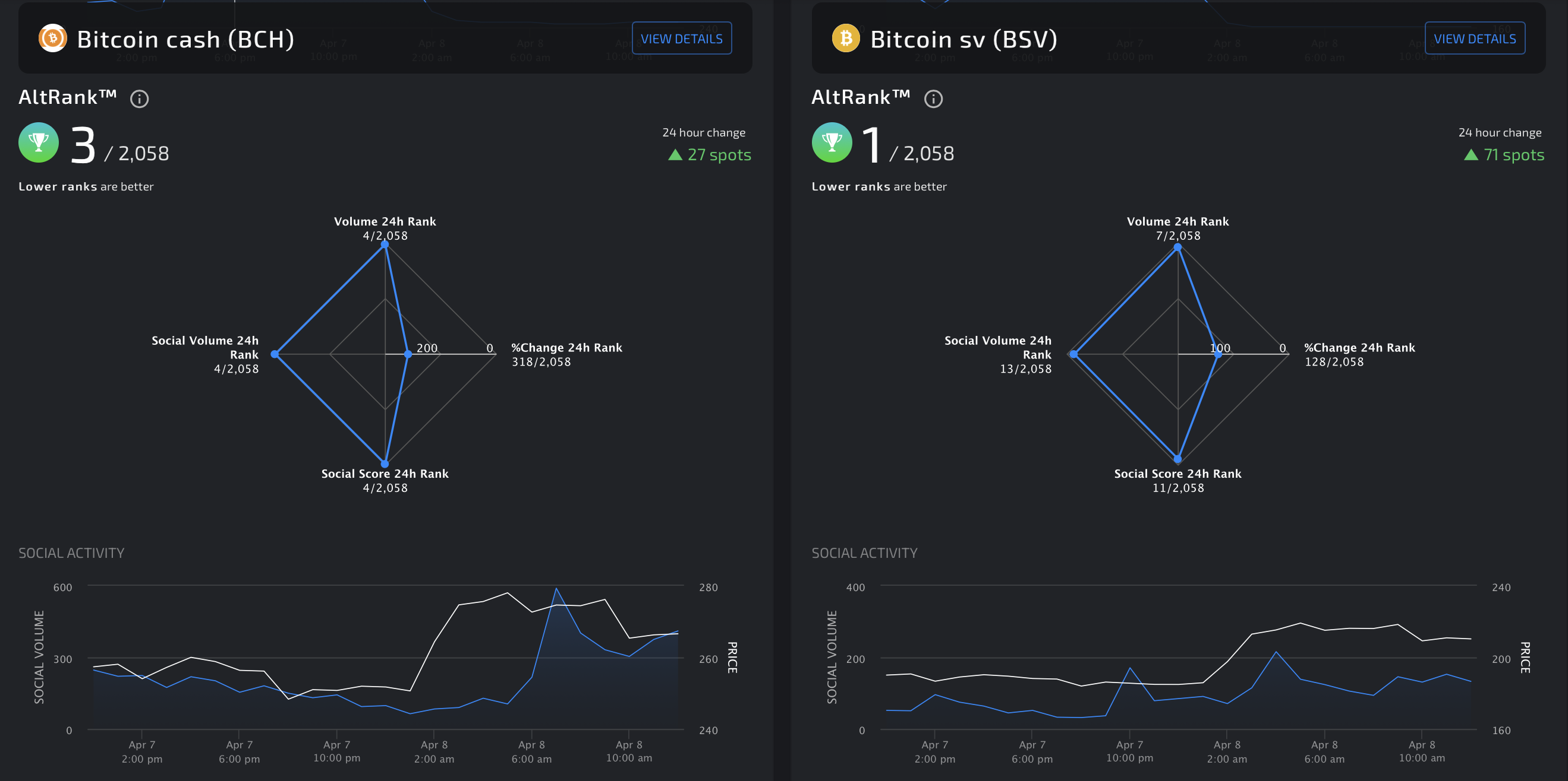 Bitcoin Cash and Bitcoin SV's Social Engagement by LunarCRUSH