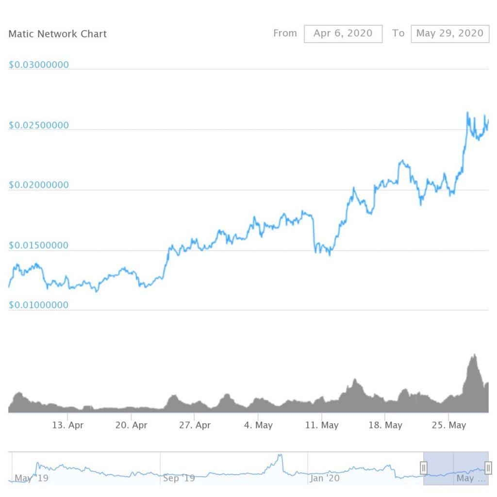 Matic Price Action Chart