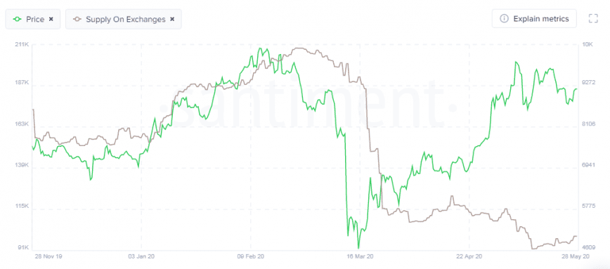 Supply on exchanges vs Bitcoin Price