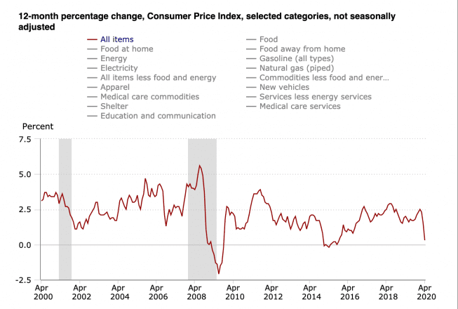 Consumer Price Index by the Bureau of Labor