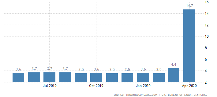 United States Unemployment Rate by Month, Percent