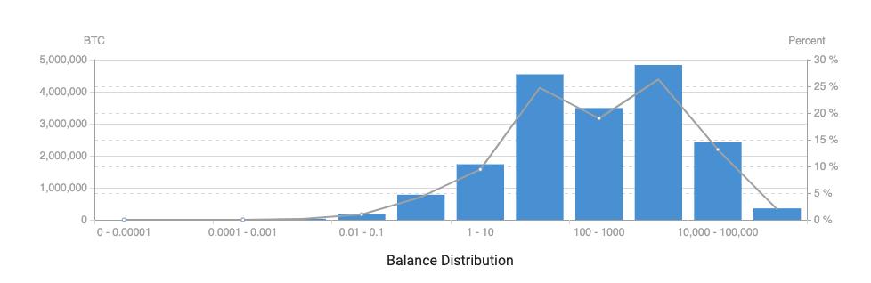 Who controls Bitcoin - coin distribution