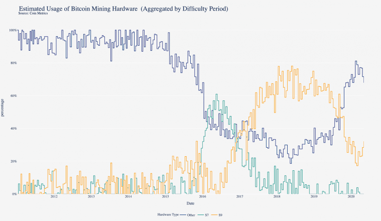 Estimate Usage of Bitcoin Mining Hardware (Aggregated by Difficulty Period)