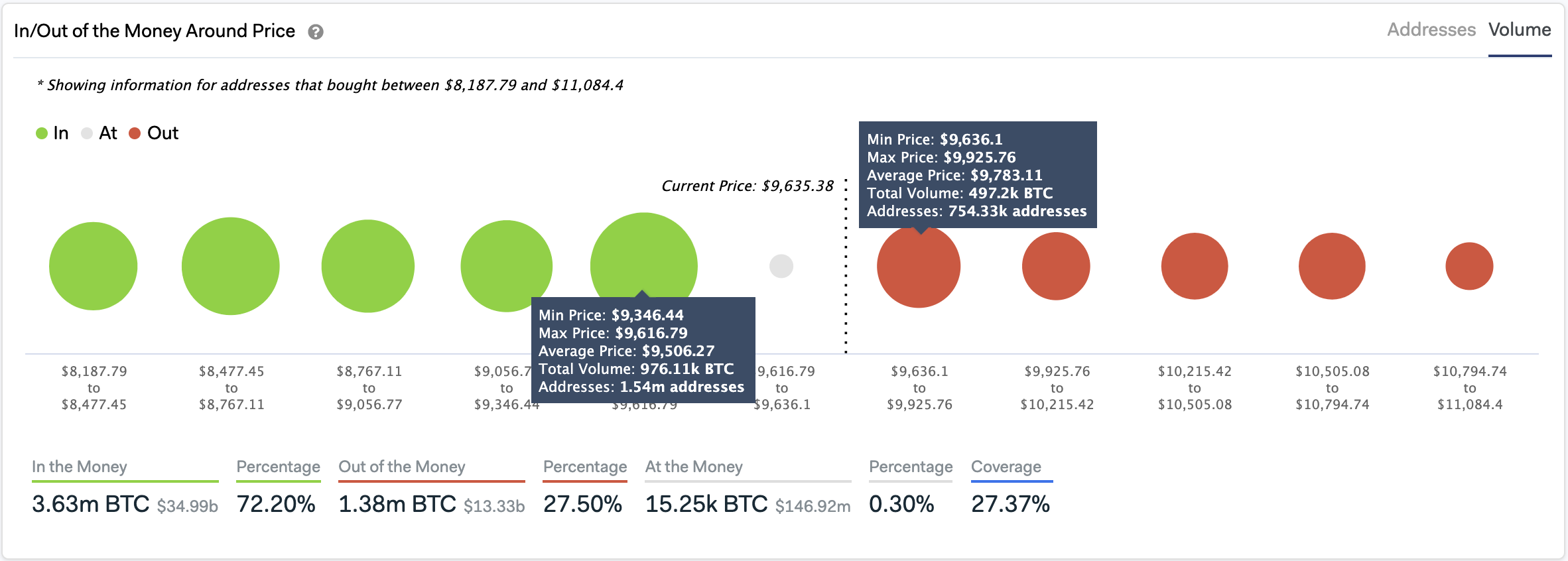 In/Out of the Money Around Bitcoin Price cohort analysis by IntoTheBlock