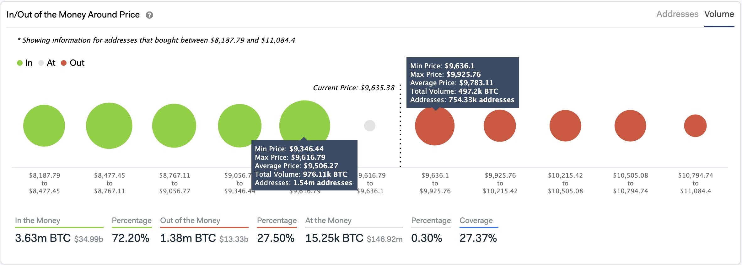 bitcoin fallirà