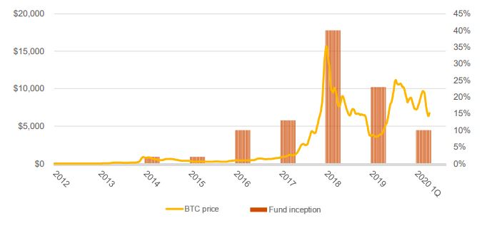 Crypto hedge fund inception vs. Bitcoin price