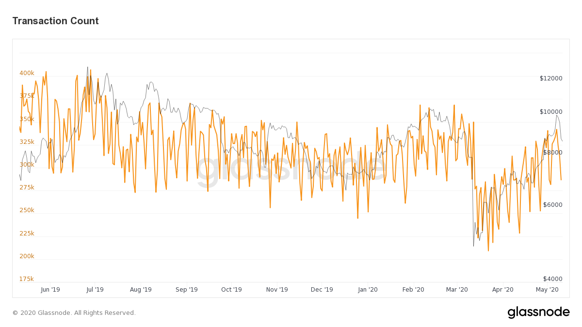 Daily Bitcoin transactions, one-year