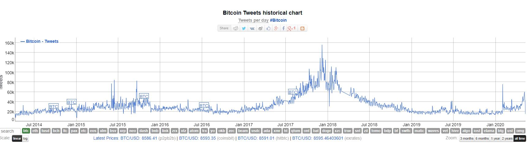 Bitcoin Tweets, All Time