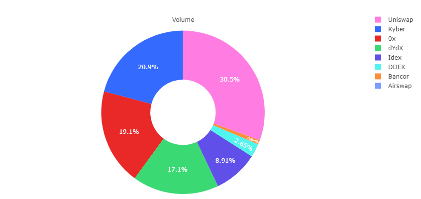 Chart showing the 24-hour market share of decentralized exchanges. (Source: Dune Analytics)