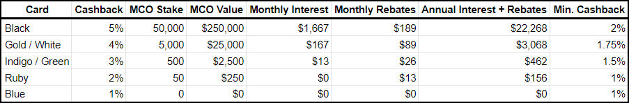 MCO Visa Card Tiers by Benefits and Interest Table