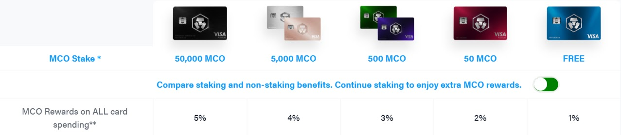 MCO Visa Card tiers by cashback rate and staking requirements