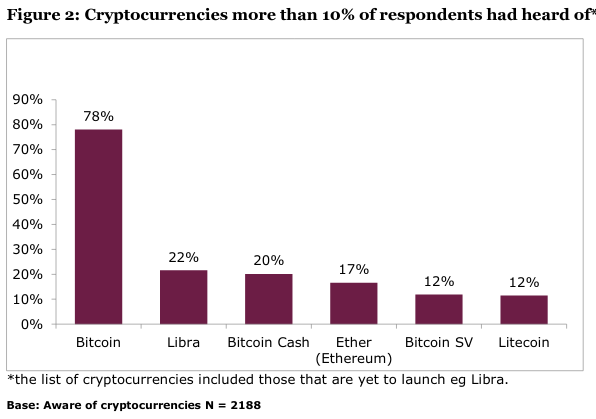 Cryptocurrencies more than 10% of respondents had heard of