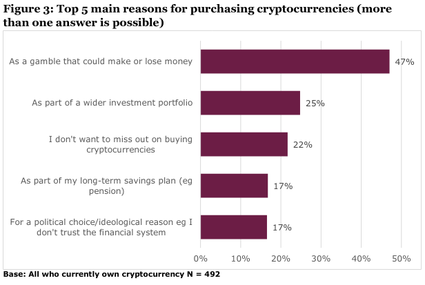 Top 5 main reasons for purchasing cryptocurrencies
