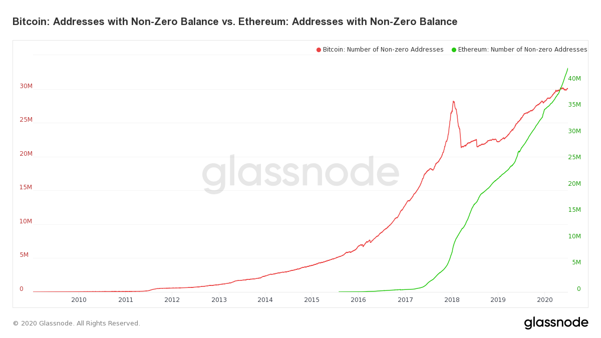 Bitcoin and Ethereum Addresses With Non-Zero Balance by Glassnode