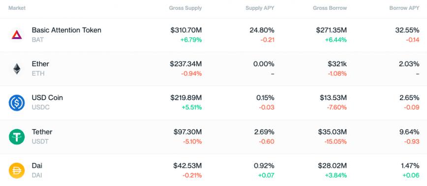 Compound market supply interface