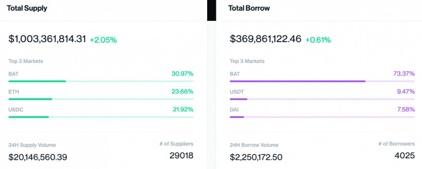 Dashboard for total supply and total borrow on Compound