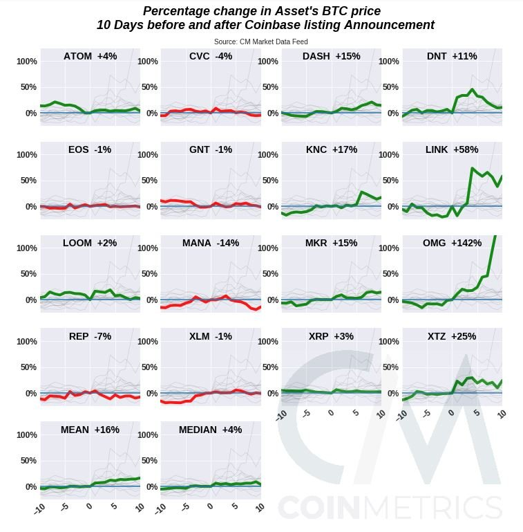 Asset price (BTC) percentage change in the 20 days surrounding a Coinbase listing announcement