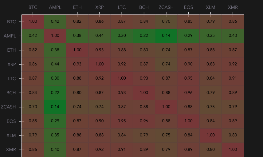 AMPL crypto-asset correlation chart