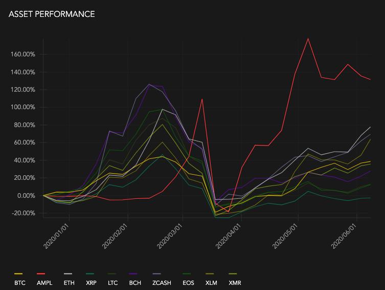Crypto-asset performance: BTC, AMPL, ETH, XRP, LTC, BCH, ZCASH, EOS, XLM, XMR