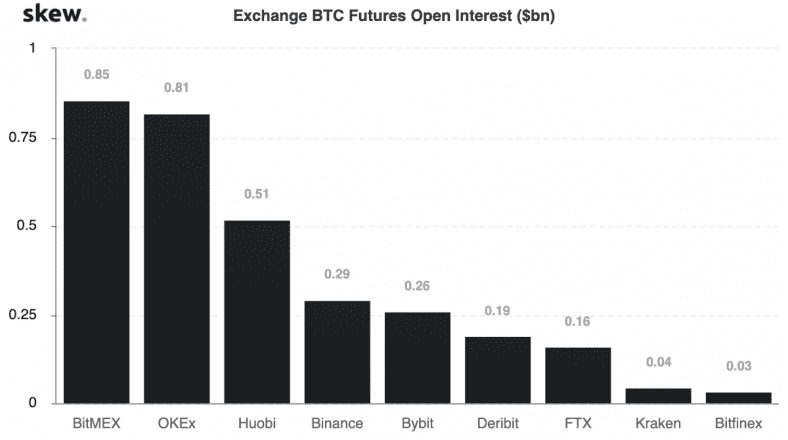 Exchange BTC Futures Open Interest by Skew data