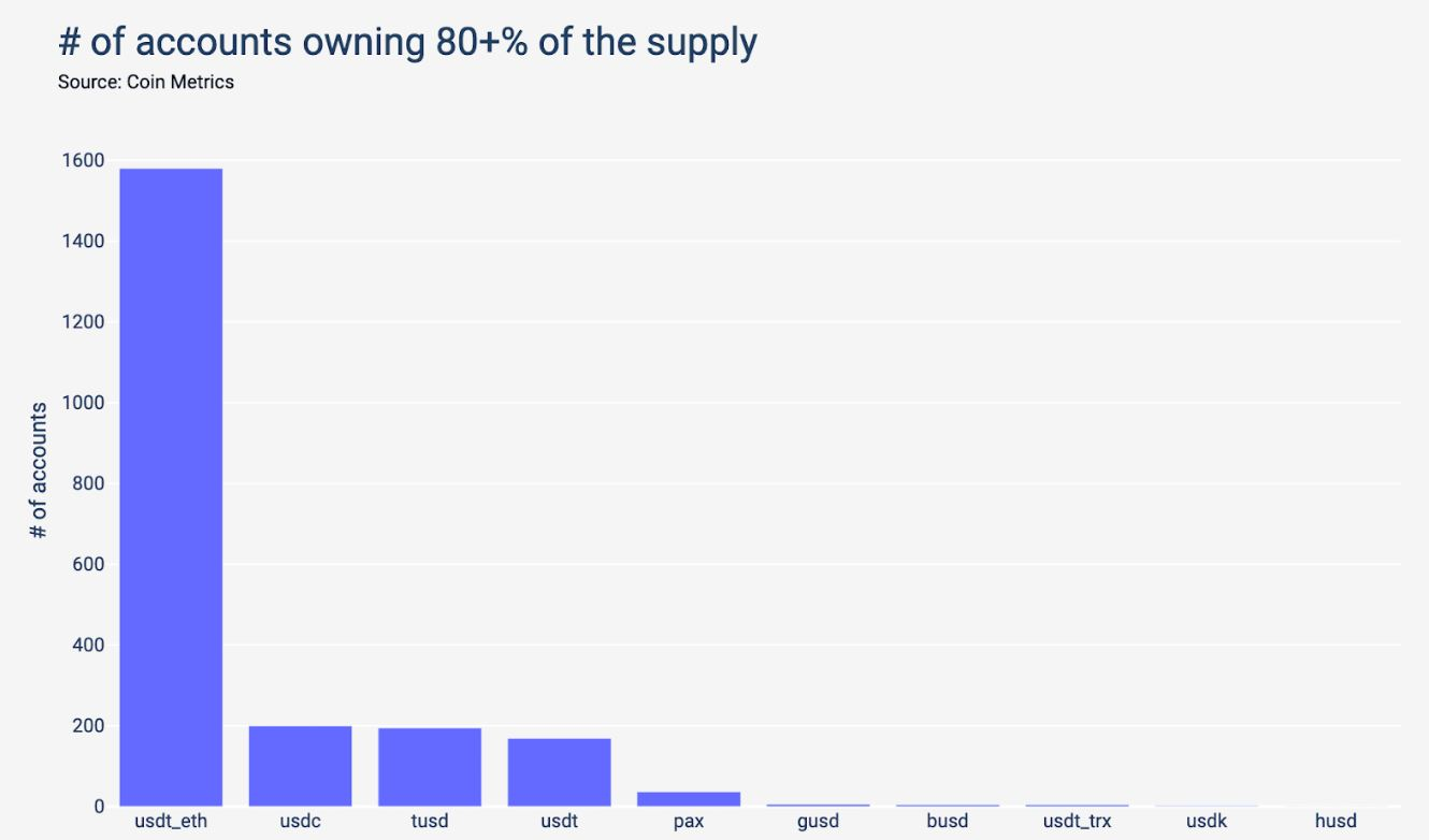 Number of accounts owning 80% of supply