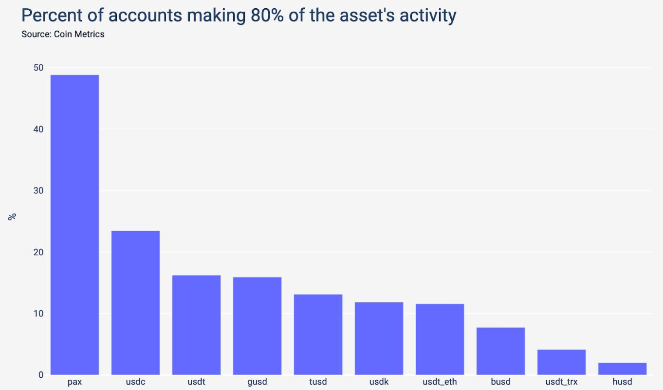 Percentage of accounts behind 80% of transactions