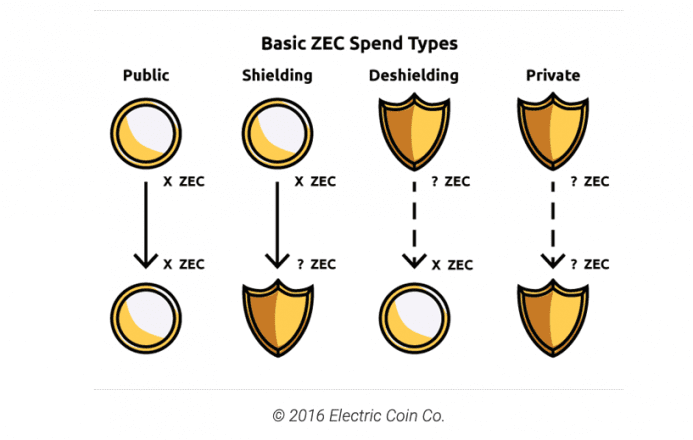 ZEC Privacy types - Chainalysis privacy coins
