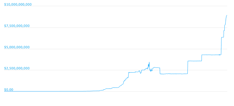 Tether market capitalization over time on CoinGecko
