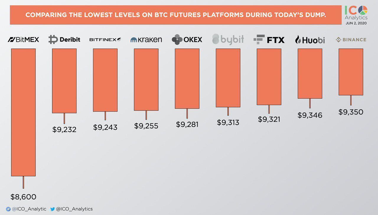 Bitcoin Reached Different Levels in the Recent Crash