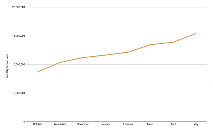 Brave's growth in monthly active users