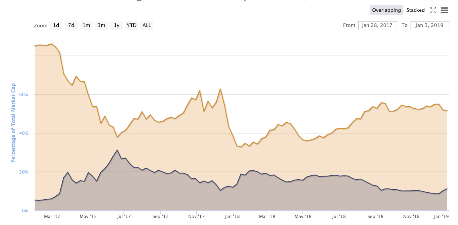 Bitcoin vs Ethereum market cap on CoinMarketCap