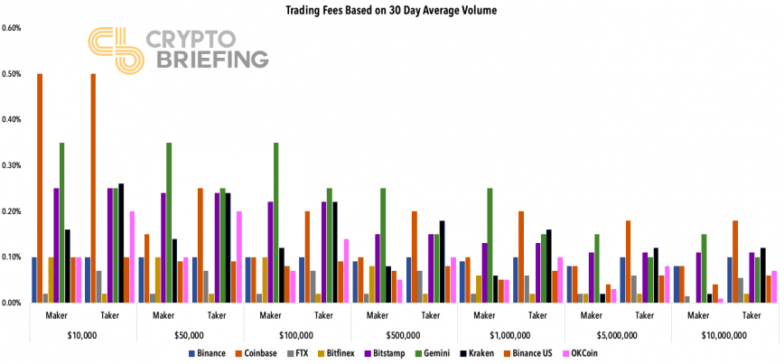 Maker and taker fees across exchanges