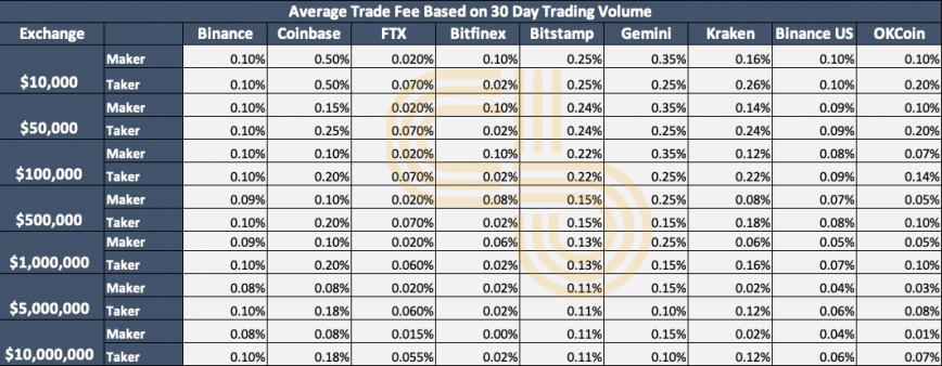 Fees across exchanges