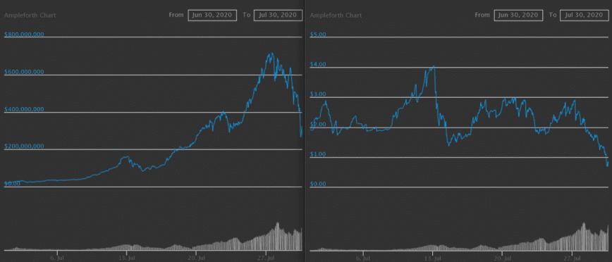 AMPL market cap vs price