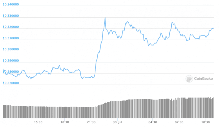 LEND / USD price chart on CoinGecko