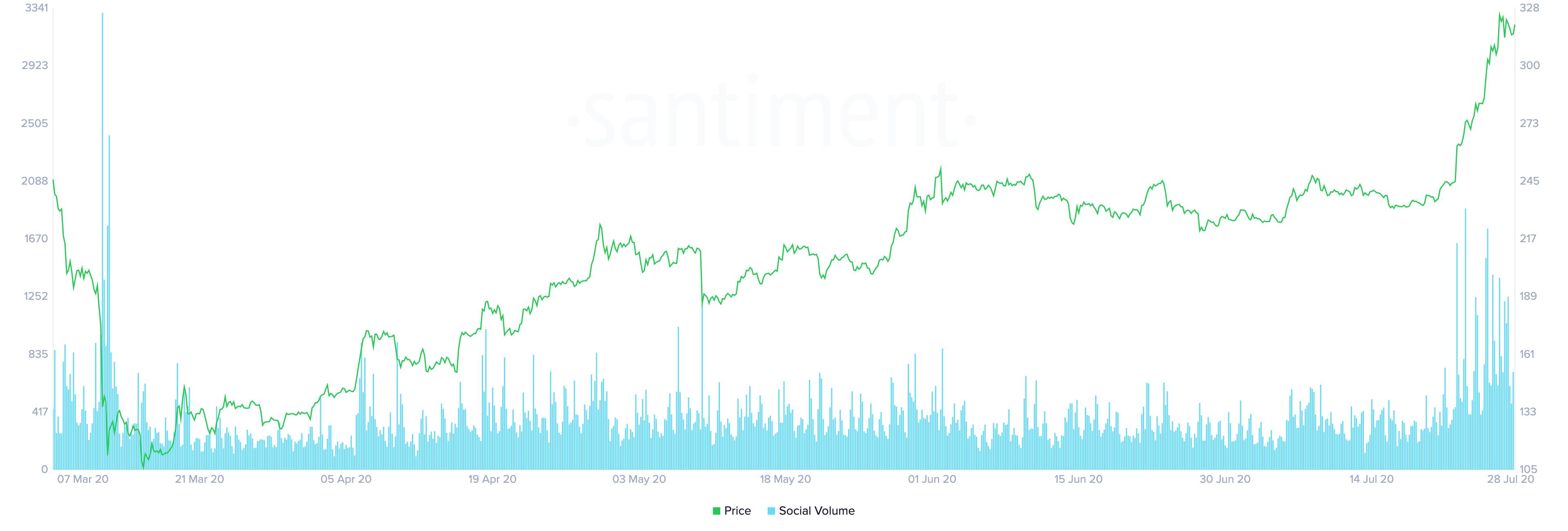 Ethereum's Social Volume by Santiment