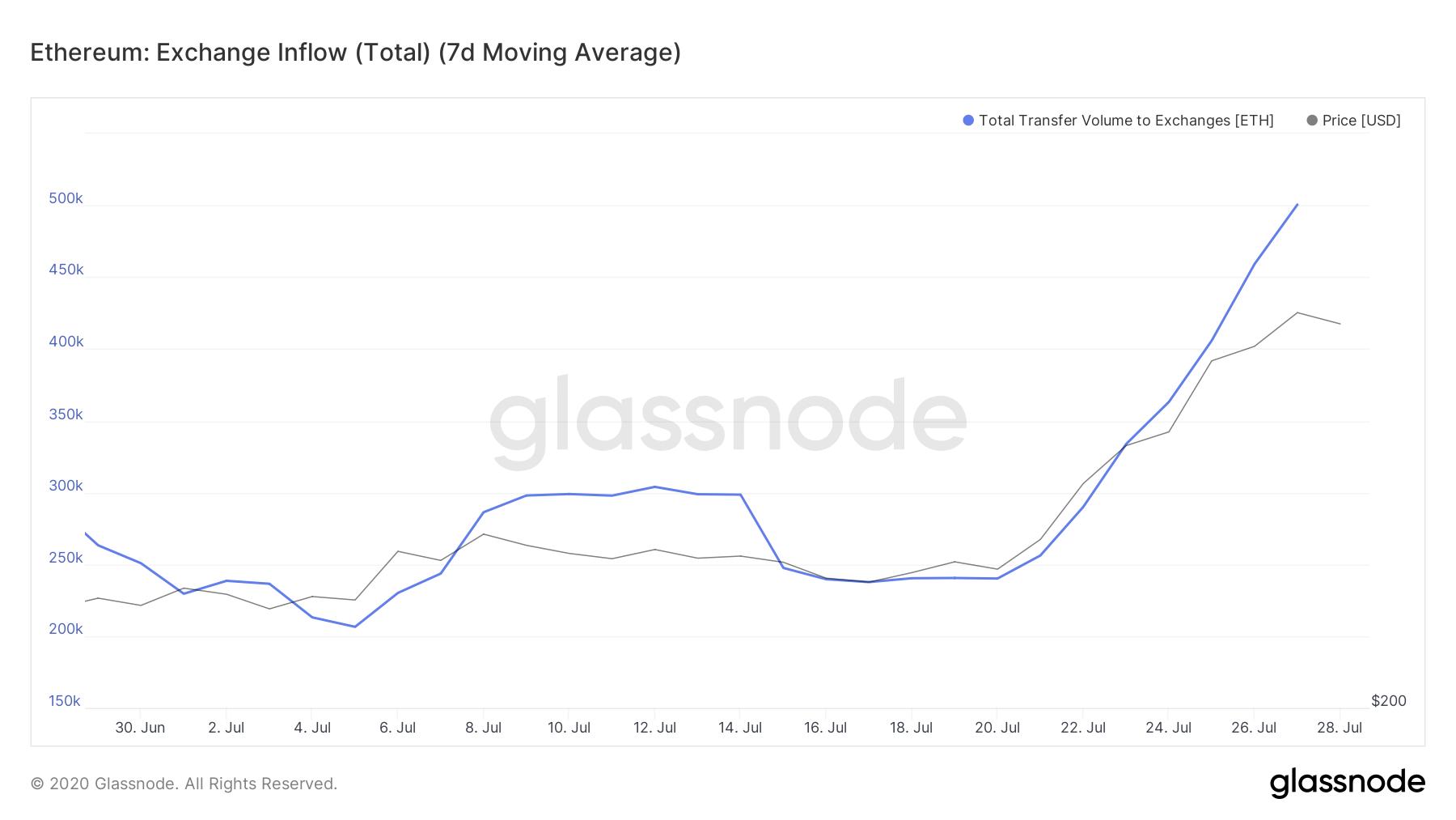 Ethereum's Exchange Inflow by Glassnode